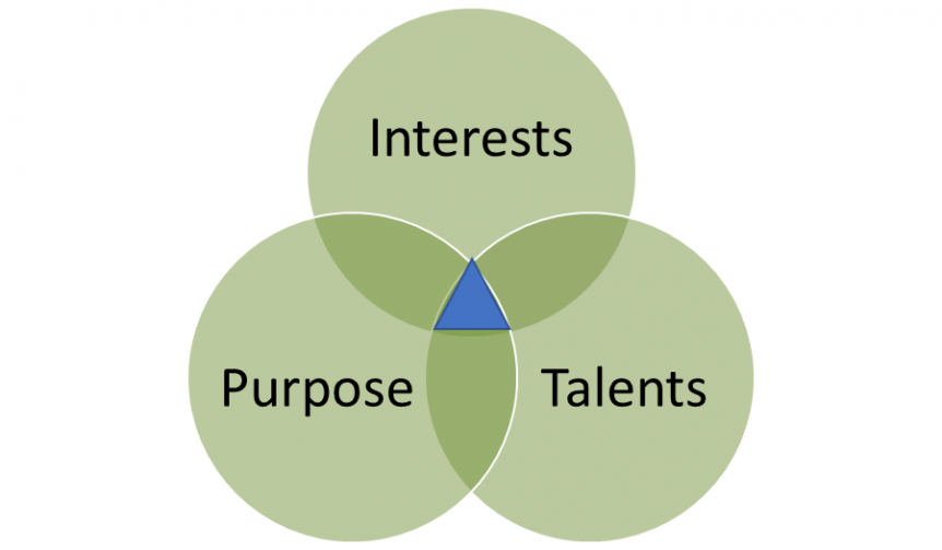 interests, talents