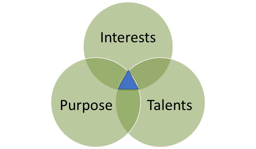 interests, talents