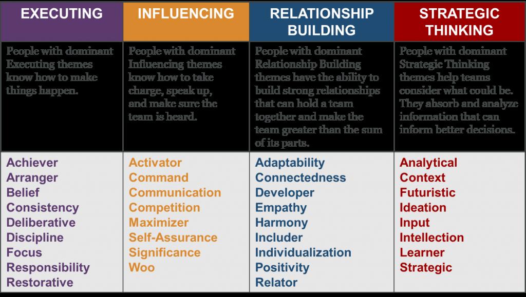 Leadership | Leadership Style